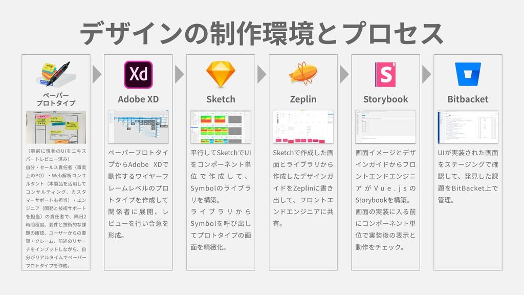 デザインの制作環境とプロセス ペーパー プロトタイプ Sketch Adobe XD Zepl...