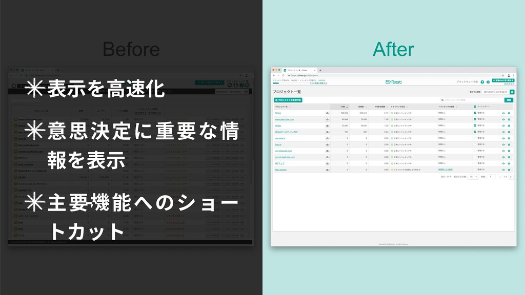 After Before 表⽰を⾼速化 意思決定に重要な情 報を表⽰ 主要機能へのショー トカ...