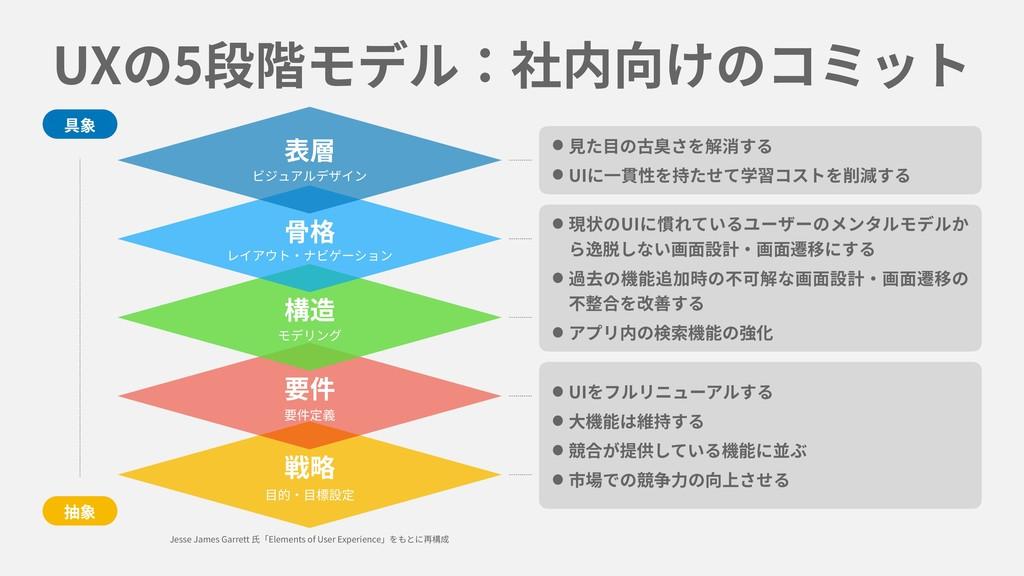 UXの5段階モデル:社内向けのコミット •⾒た⽬の古臭さを解消する •UIに⼀貫性を持たせて学...