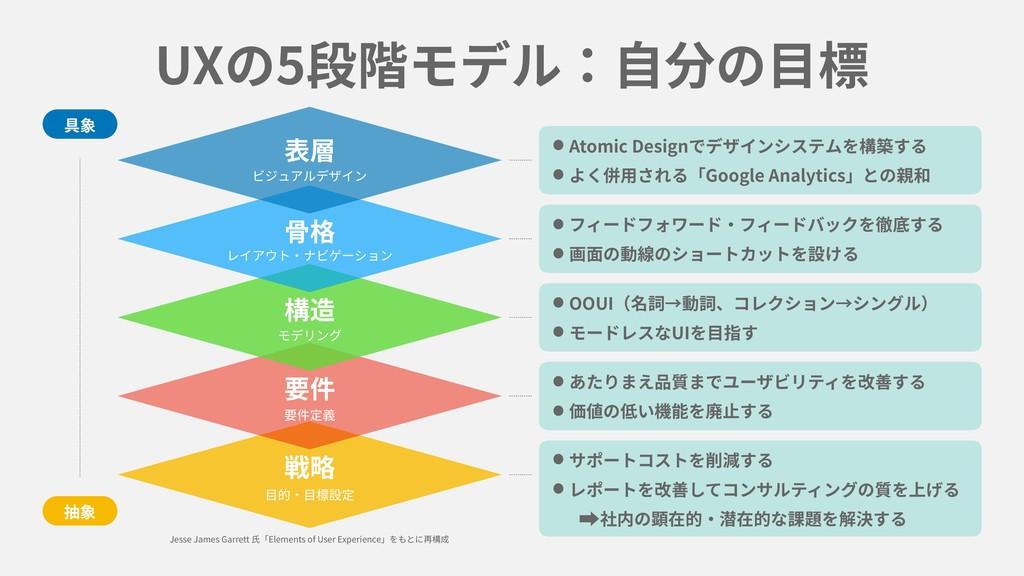 UXの5段階モデル:⾃分の⽬標 •Atomic Designでデザインシステムを構築する •よ...