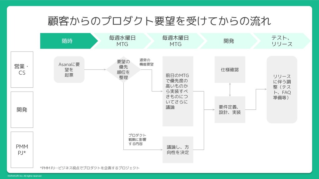 KARAKURI Inc. All rights reserved. 顧客からのプロダクト要望...