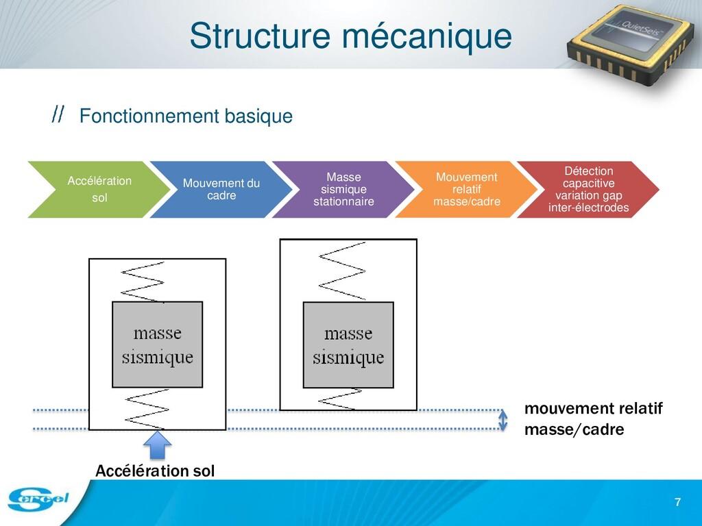 Structure mécanique Fonctionnement basique 7 Ac...