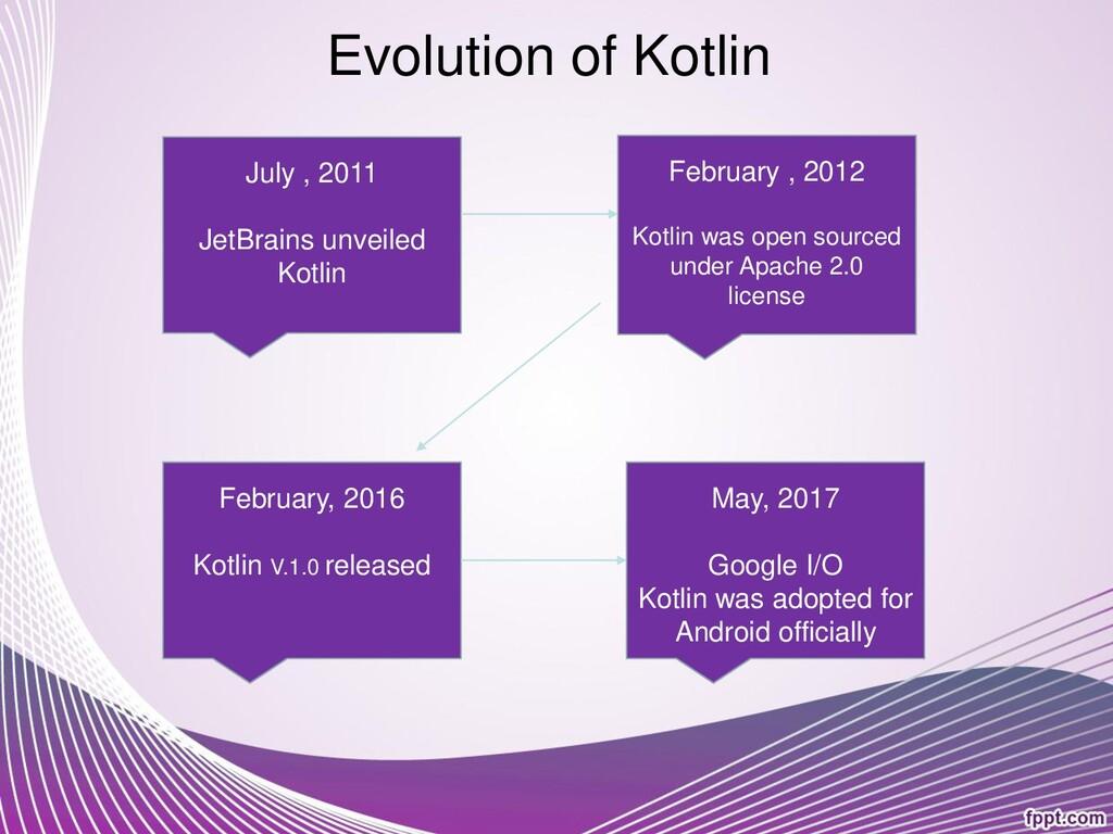 Evolution of Kotlin February, 2016 Kotlin V.1.0...