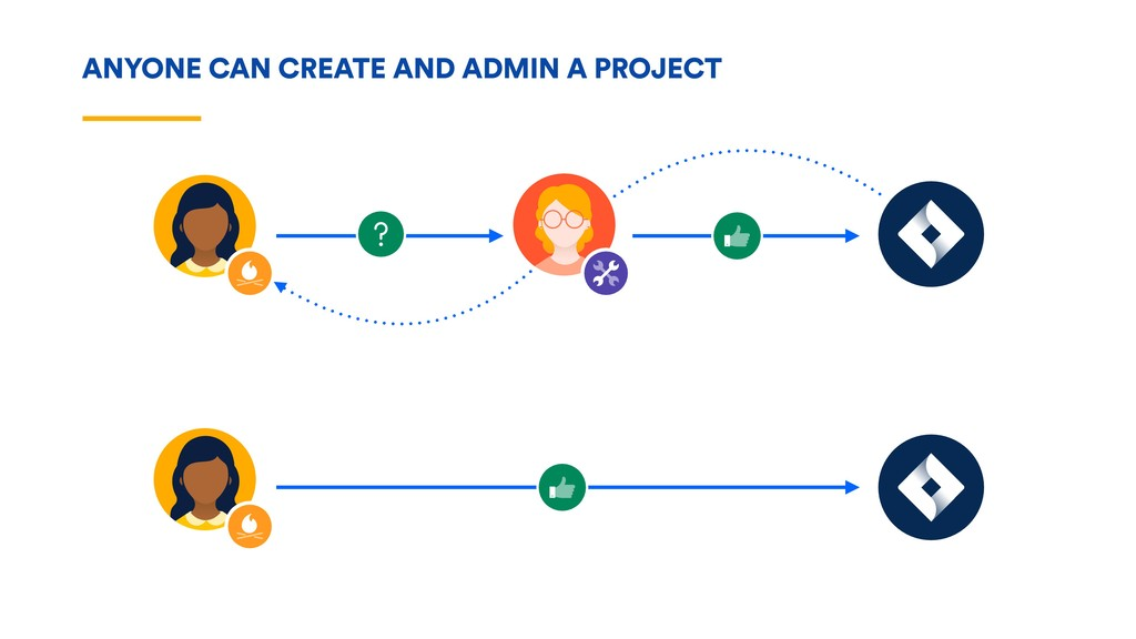 ANYONE CAN CREATE AND ADMIN A PROJECT