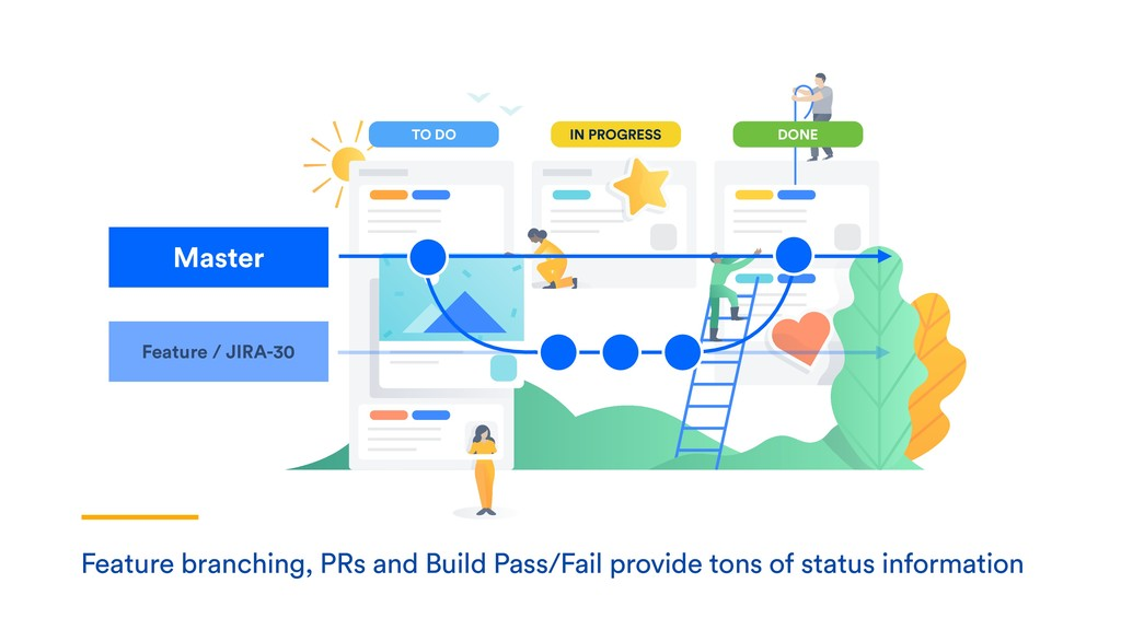 Feature branching, PRs and Build Pass/Fail prov...