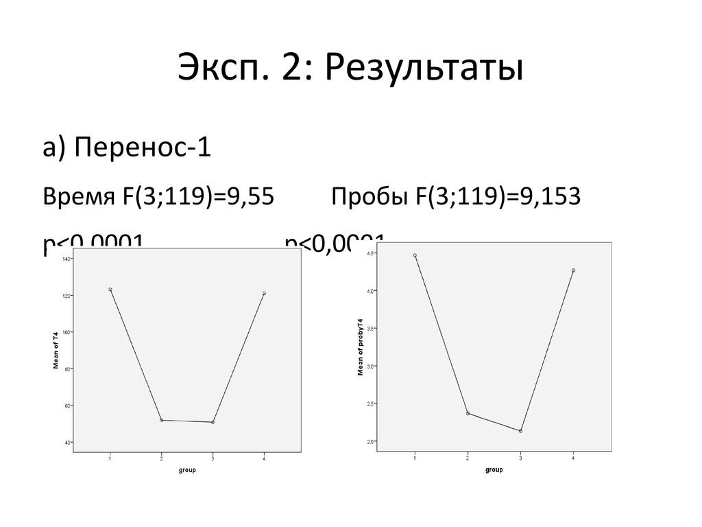 Эксп. 2: Результаты а) Перенос-1 Время F(3;119)...