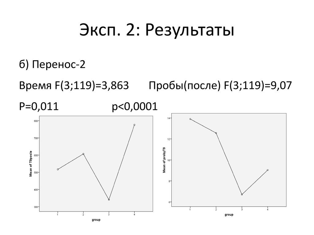 Эксп. 2: Результаты б) Перенос-2 Время F(3;119)...