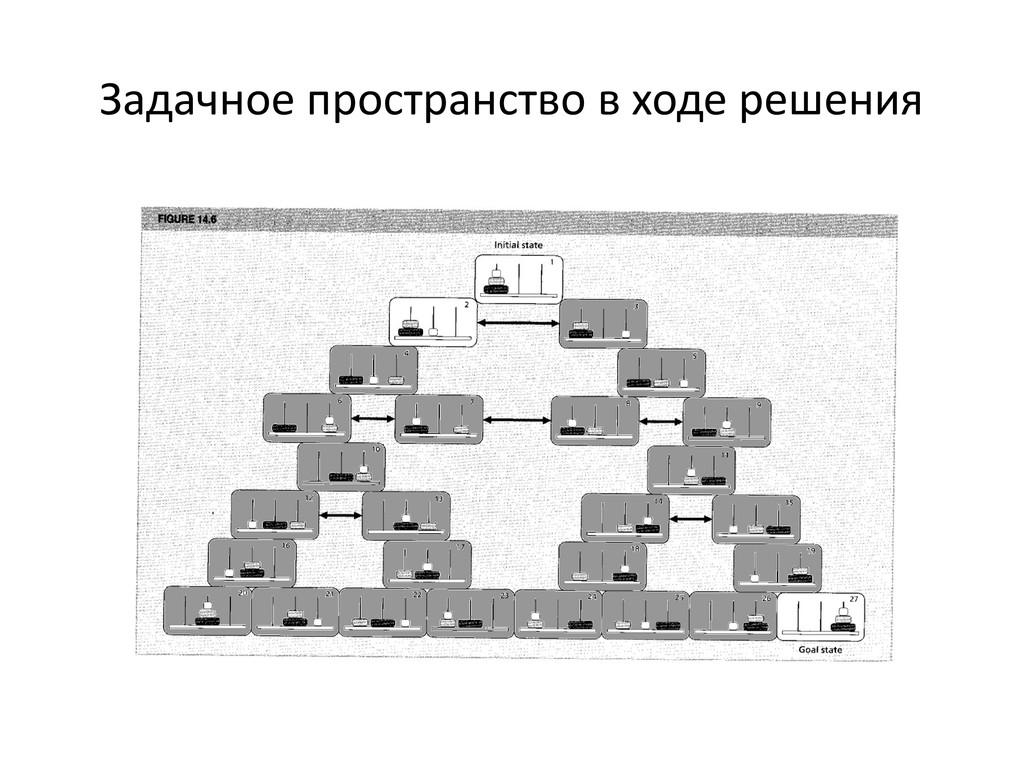 Задачное пространство в ходе решения