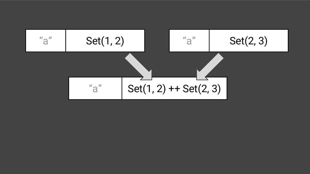 """""""a"""" Set(1, 2) """"a"""" Set(2, 3) """"a"""" Set(1, 2) ++ Se..."""