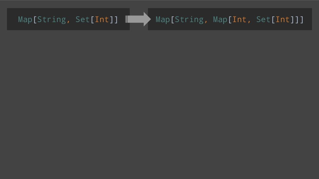 Map[String, Set[Int]] Map[String, Map[Int, Set[...