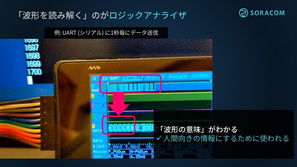 「波形を読み解く」のがロジックアナライザ 例: UART (シリアル) に1秒毎にデータ送信 ...