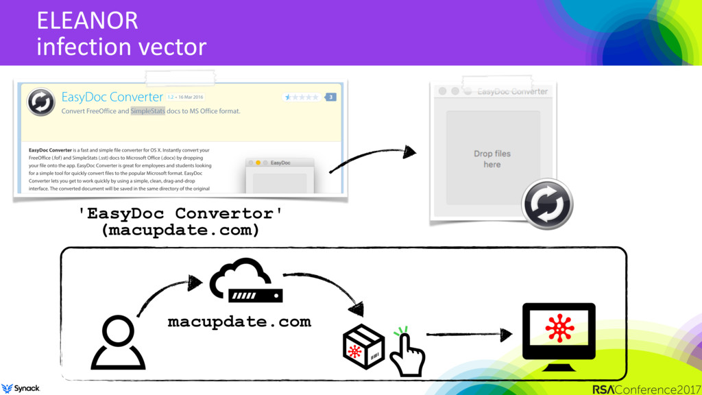 ELEANOR infection vector 'EasyDoc Convertor' 