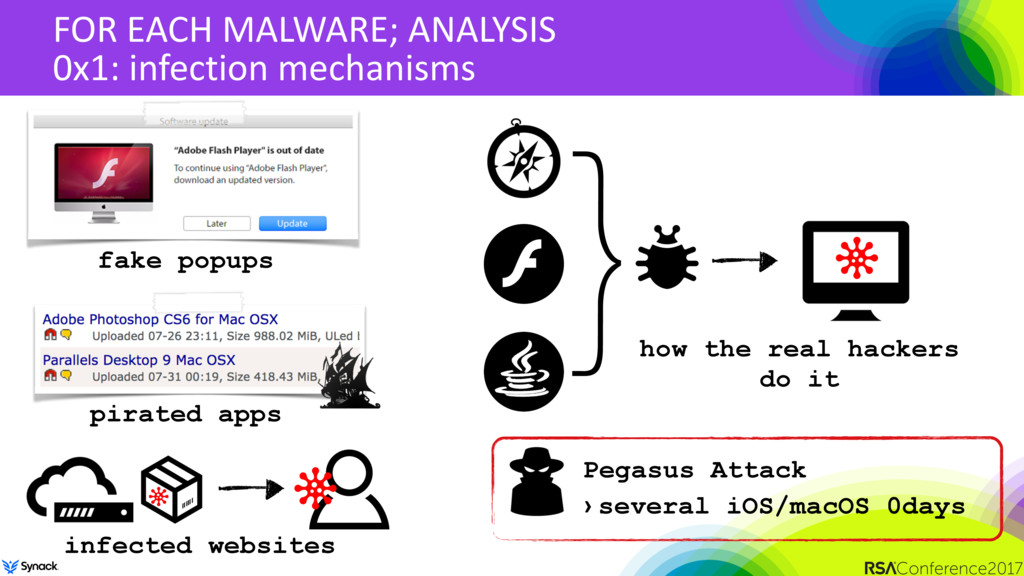 FOR EACH MALWARE; ANALYSIS 0x1: infection mecha...