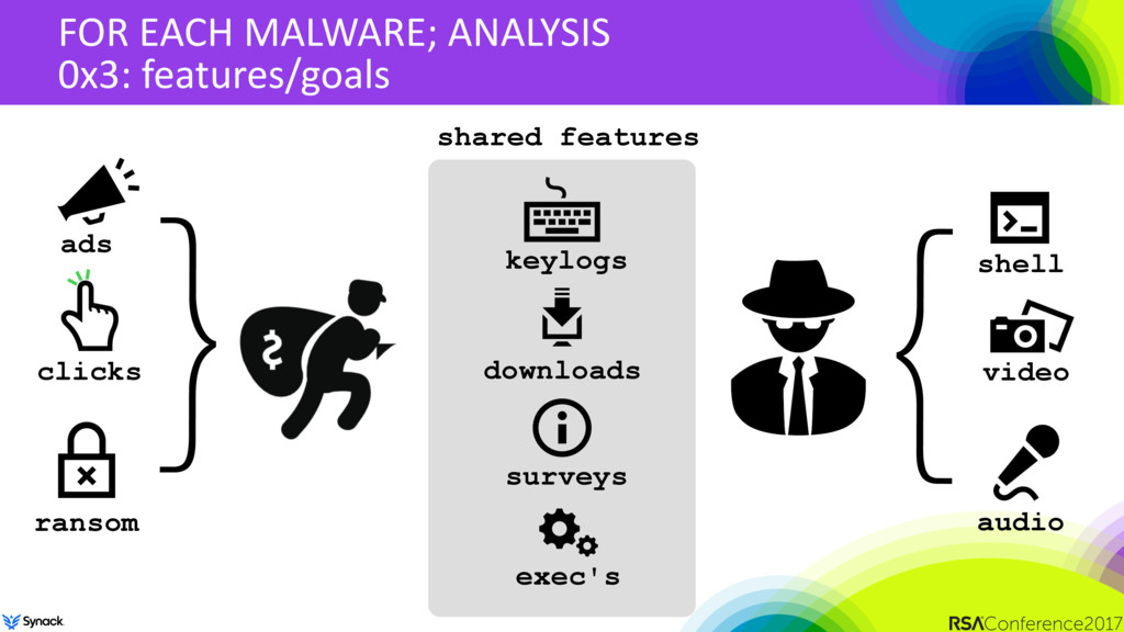 FOR EACH MALWARE; ANALYSIS 0x3: features/goals ...
