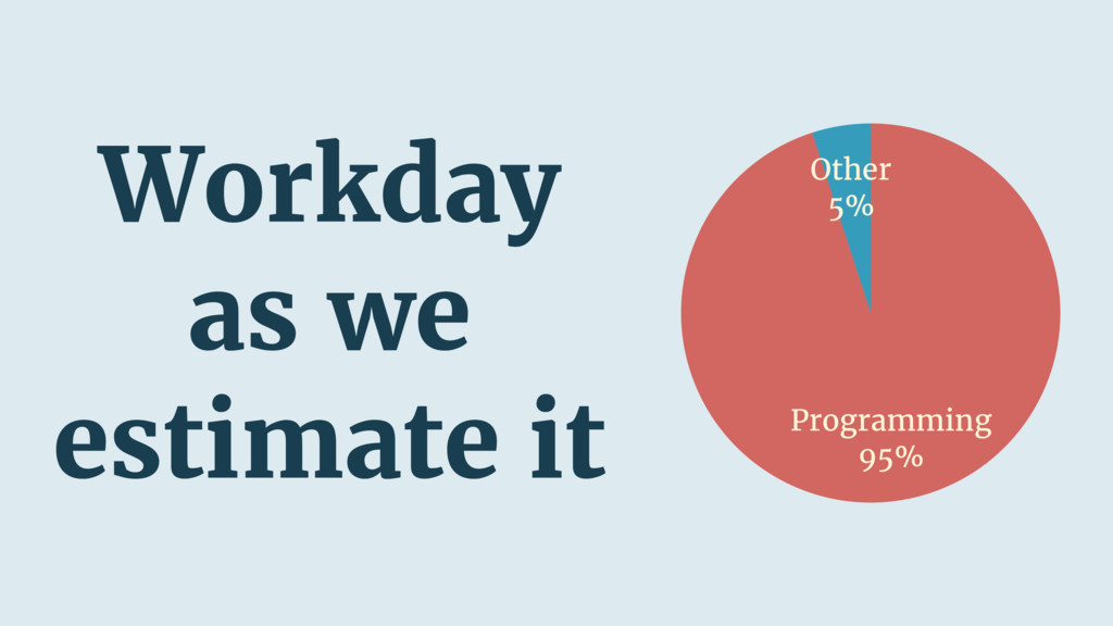 Other 5% Programming 95% Workday as we estimate...
