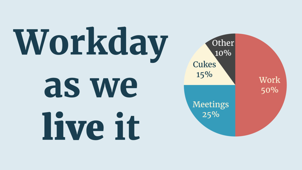 Other 10% Cukes 15% Meetings 25% Work 50% Workd...