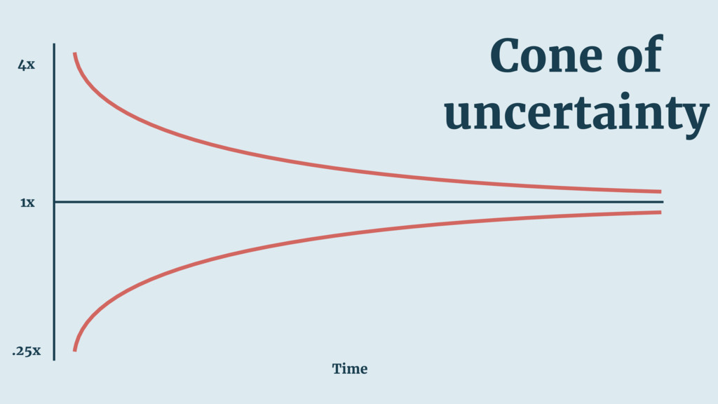 Time 1x .25x 4x Cone of uncertainty