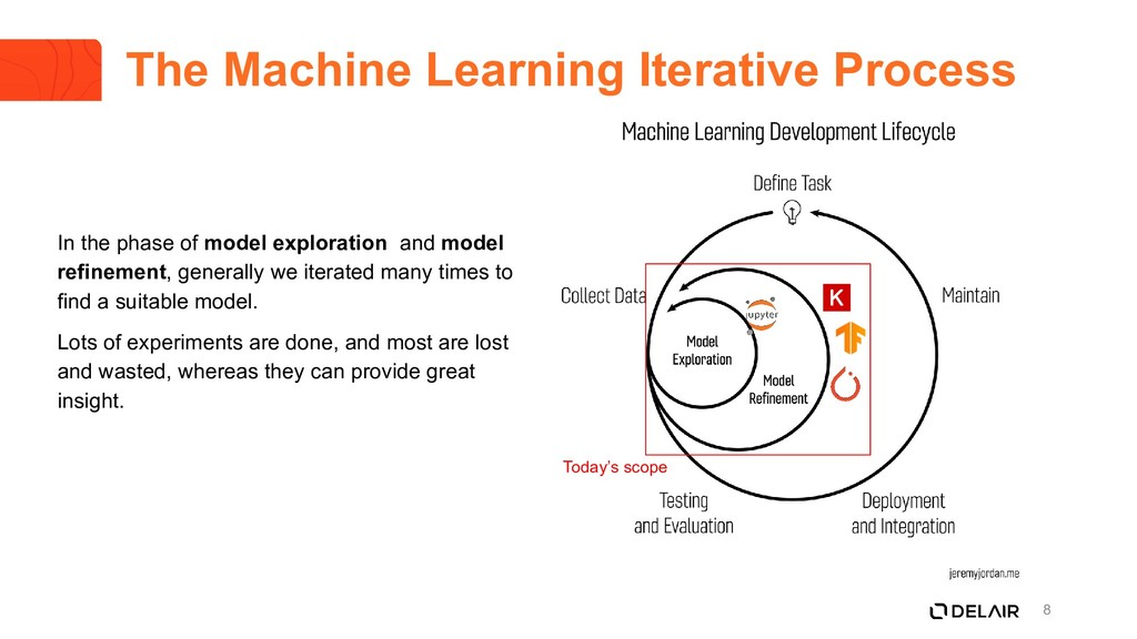 8 The Machine Learning Iterative Process In the...