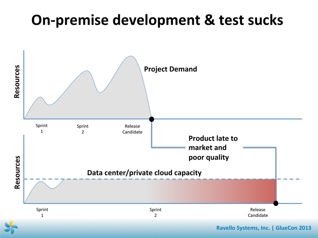 On-‐premise development & test suc...