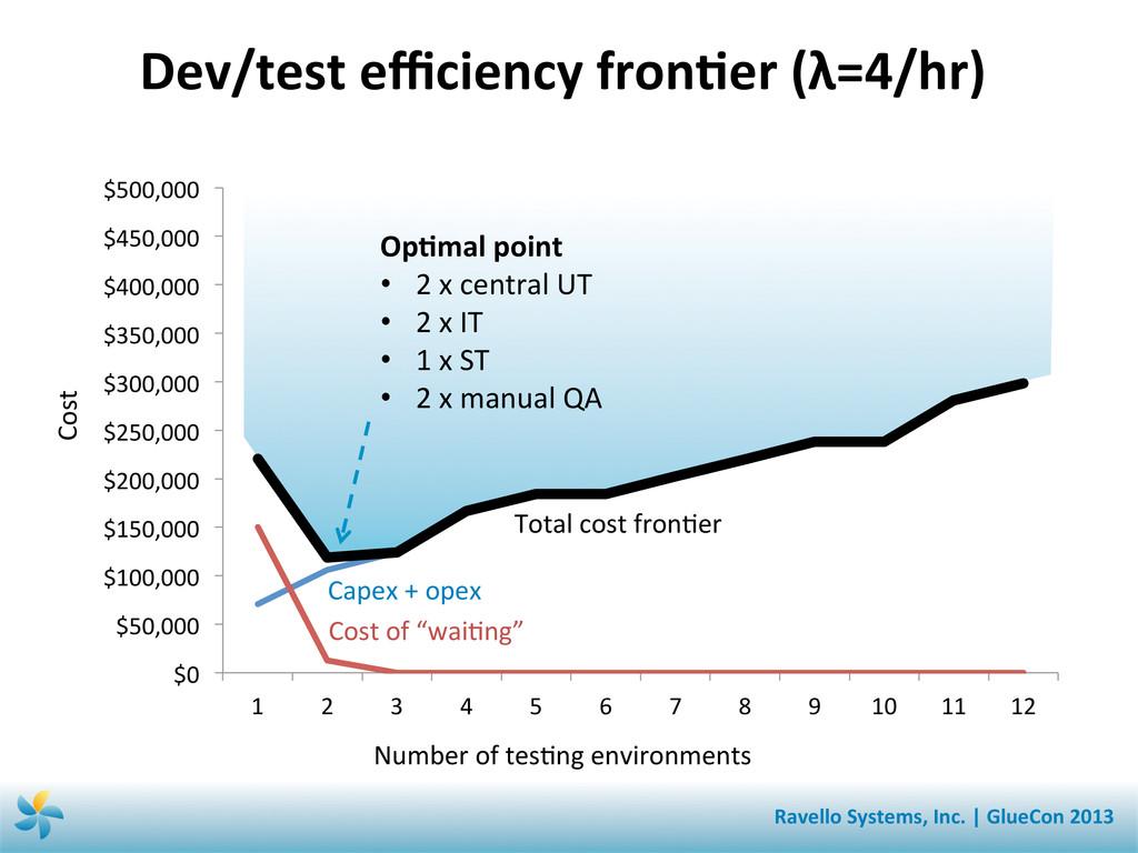 Dev/test efficiency fronSer (λ=4/hr) ...