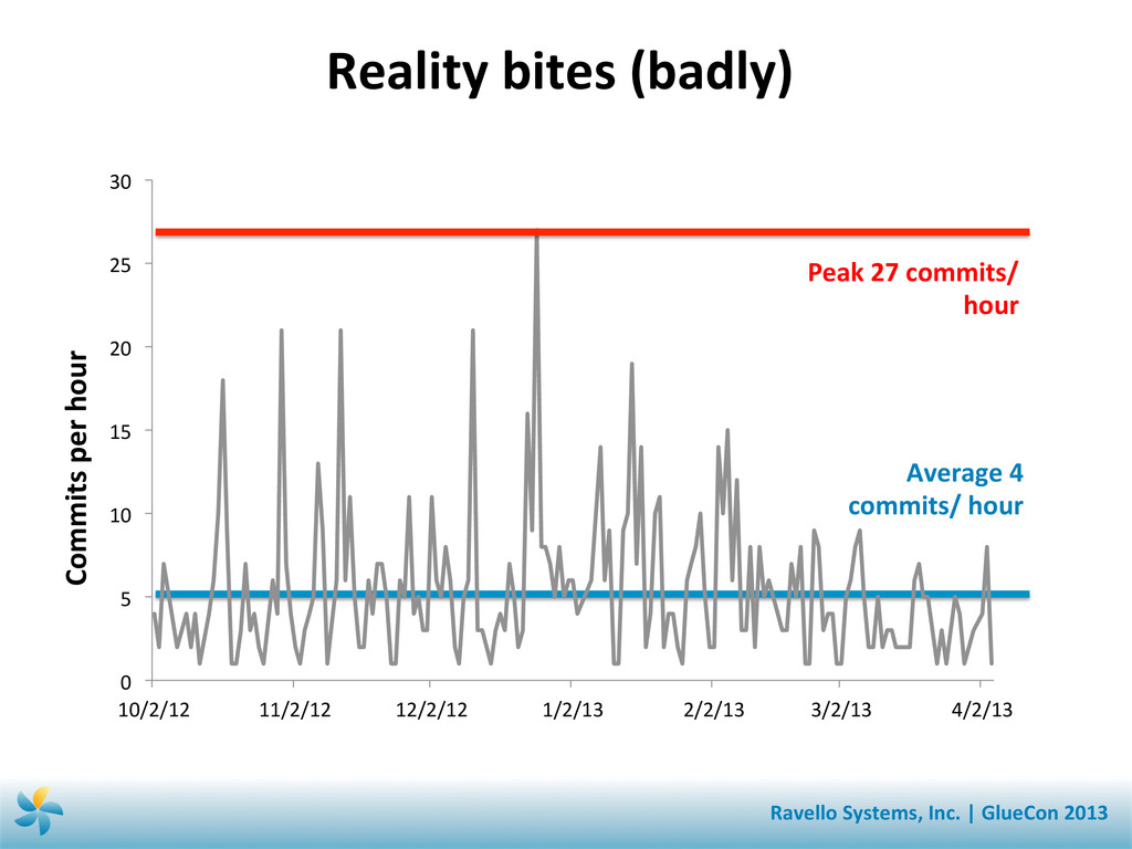 Reality bites (badly)  Commits per...