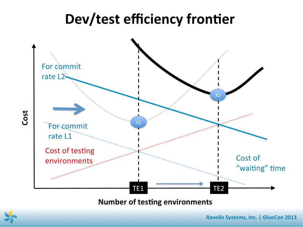Dev/test efficiency fronSer  Number o...