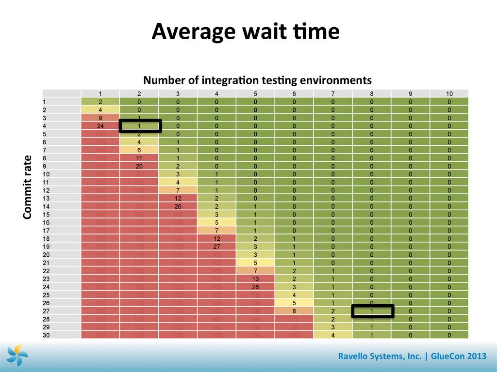 Average wait Sme  Number of inte...