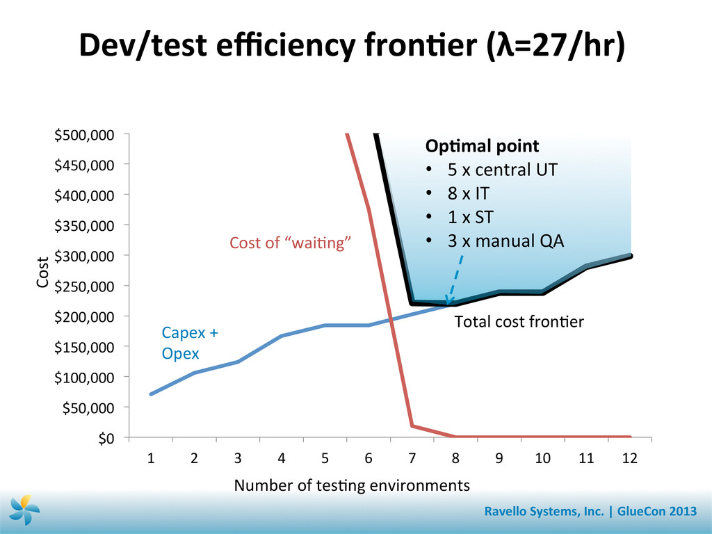 Dev/test efficiency fronSer (λ=27/hr) ...