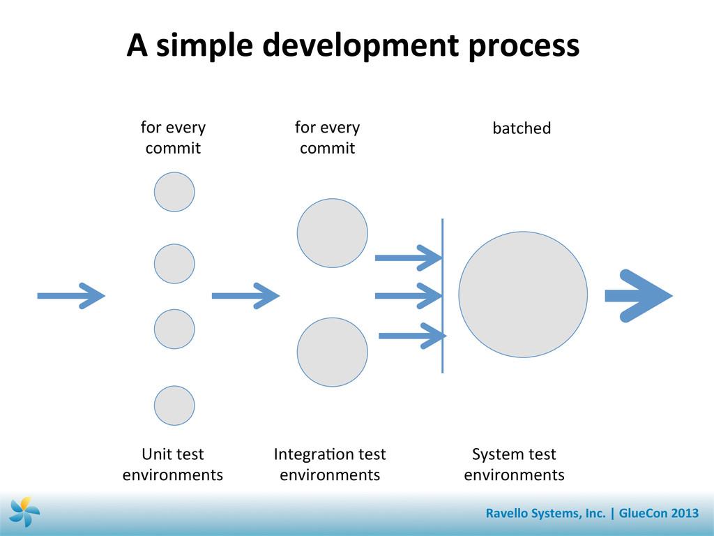 A simple development process  Unit...