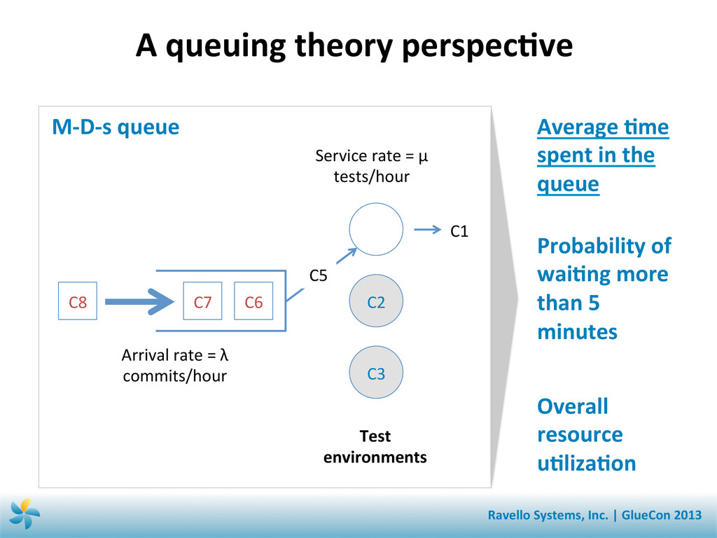 A queuing theory perspecSve  C2 ...