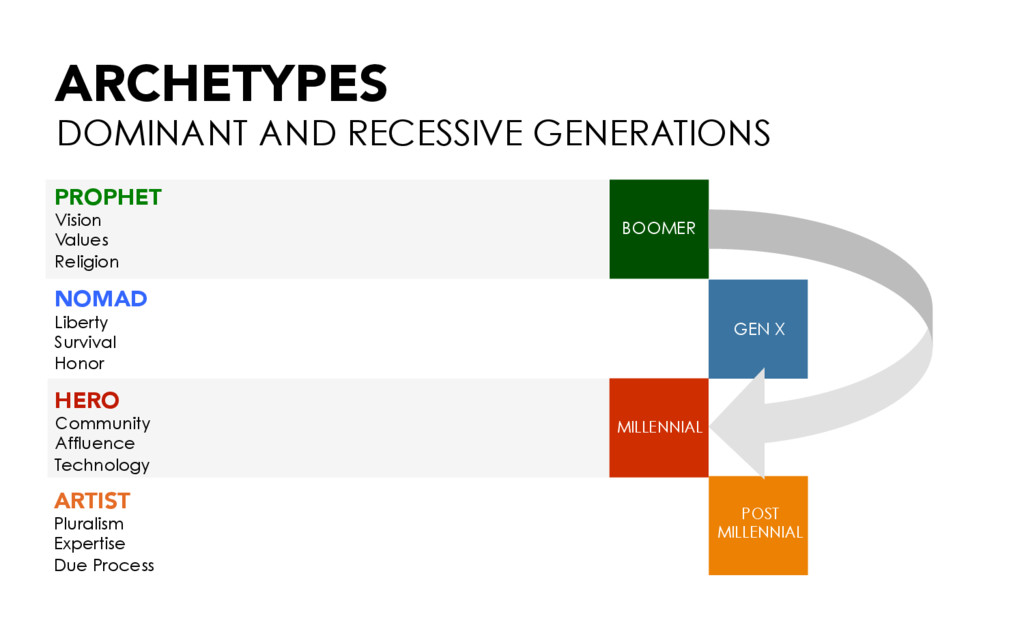 ARCHETYPES DOMINANT AND RECESSIVE GENERATIONS H...
