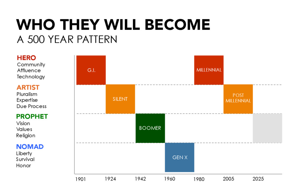 WHO THEY WILL BECOME A 500 YEAR PATTERN HERO Co...