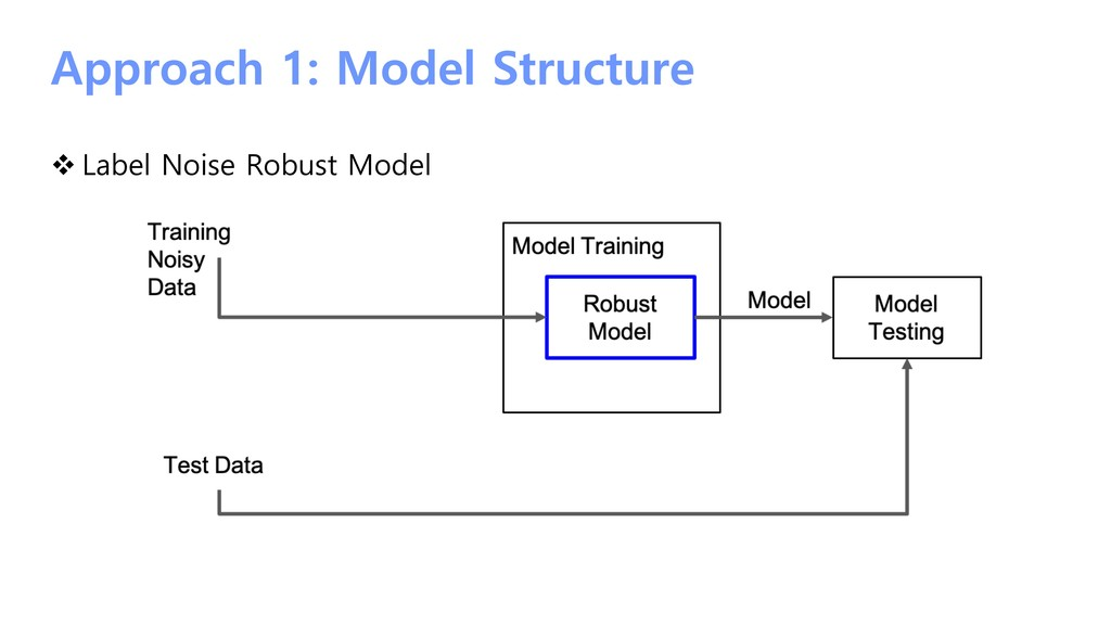 Approach 1: Model Structure v Label Noise Robus...