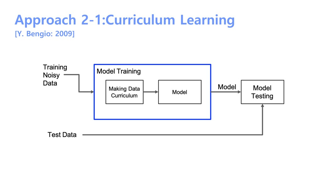 Approach 2-1:Curriculum Learning [Y. Bengio: 20...