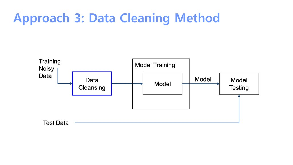 Approach 3: Data Cleaning Method