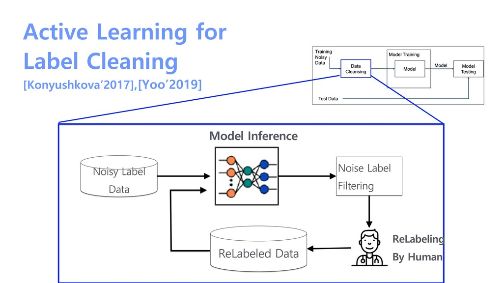 Active Learning for Label Cleaning [Konyushkova...