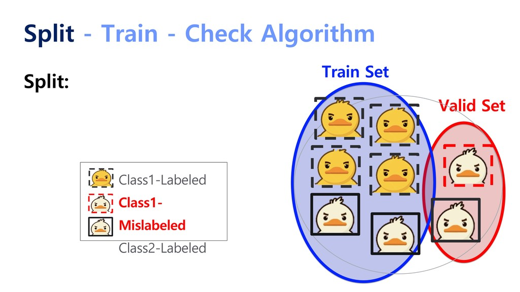 Split - Train - Check Algorithm Split: Train Se...
