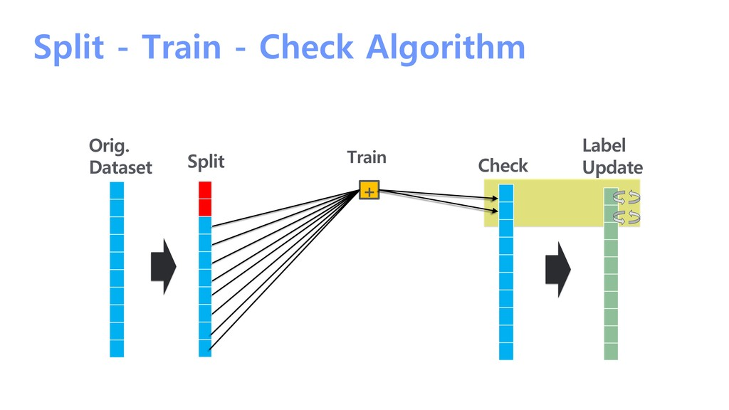 Split - Train - Check Algorithm Split Orig. Dat...