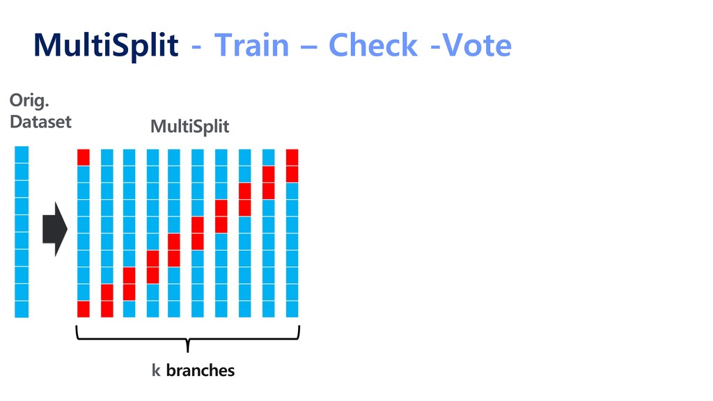 MultiSplit - Train – Check -Vote MultiSplit Ori...