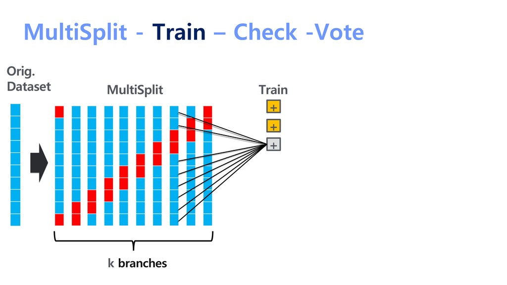 MultiSplit - Train – Check -Vote Train MultiSpl...