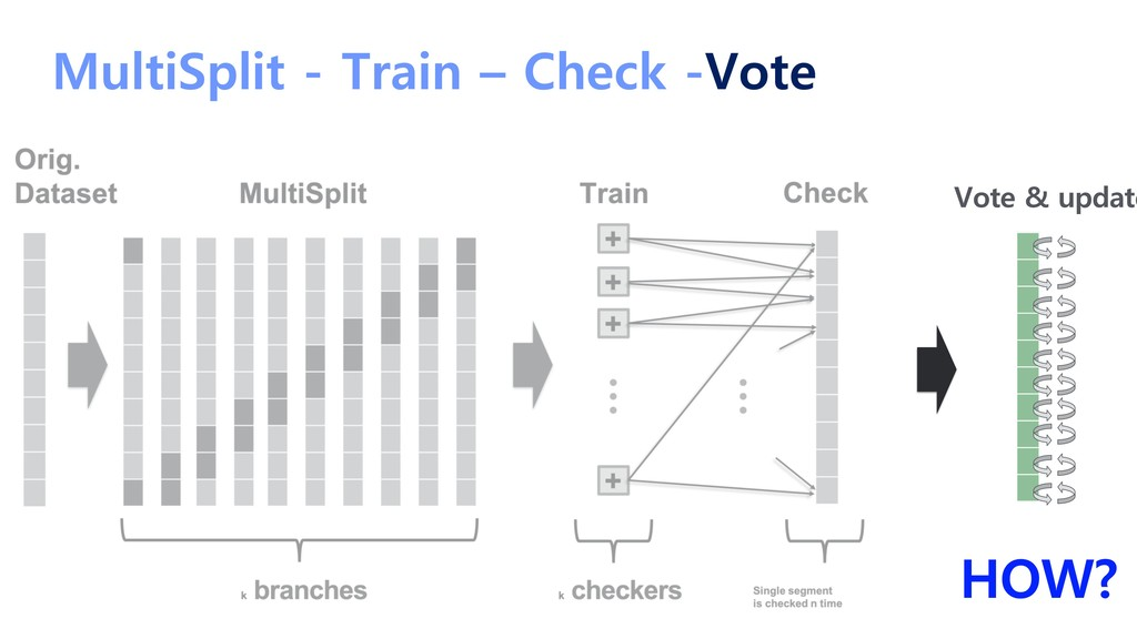 MultiSplit - Train – Check -Vote Vote & update ...