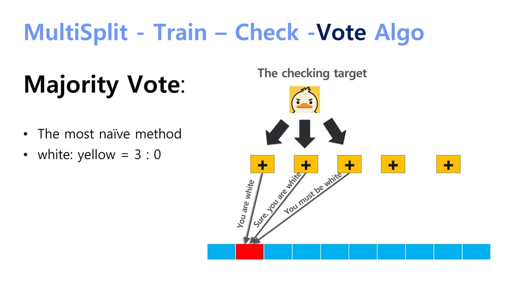 MultiSplit - Train – Check -Vote Algo Majority ...