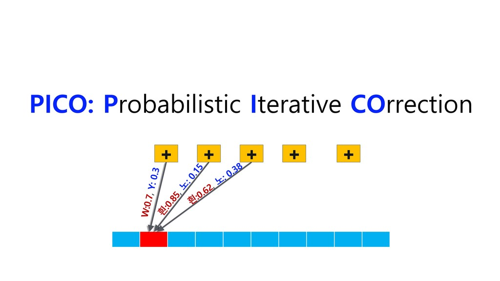 PICO: Probabilistic Iterative COrrection + + + ...