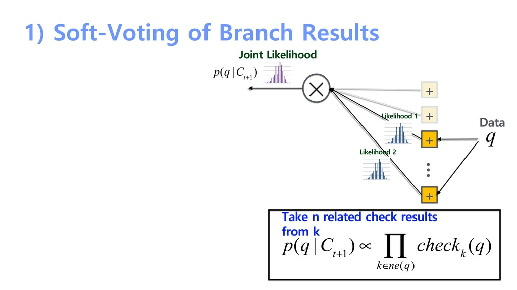 1) Soft-Voting of Branch Results + + + + … Like...