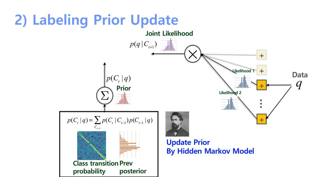 2) Labeling Prior Update Joint Likelihood Prev ...