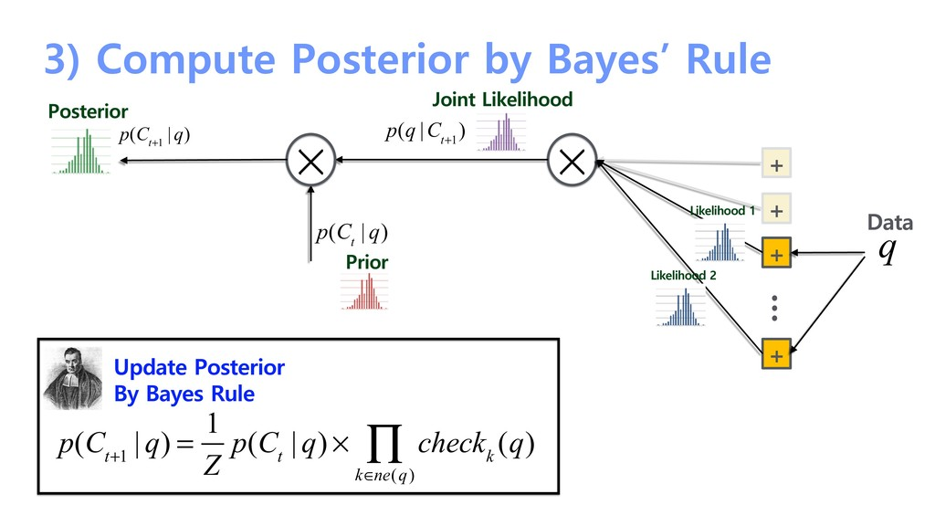 3) Compute Posterior by Bayes' Rule + + + + … L...