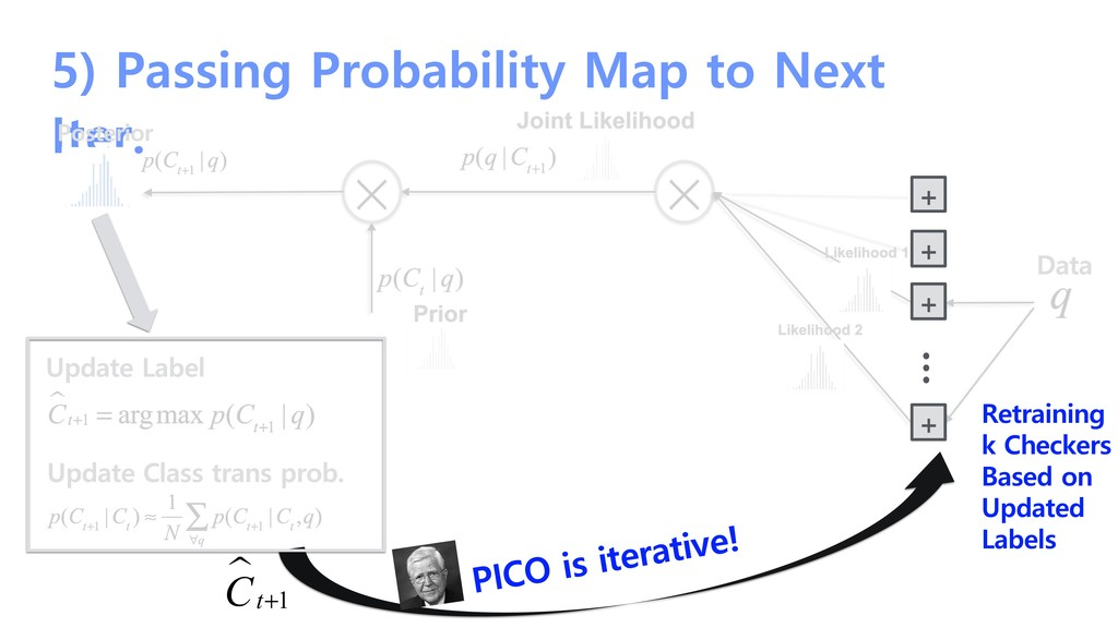 5) Passing Probability Map to Next Iter. Poster...