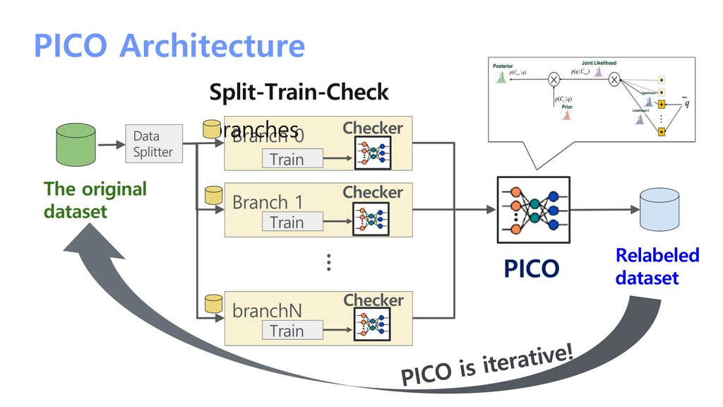 PICO Architecture Branch 0 Data Splitter Train ...