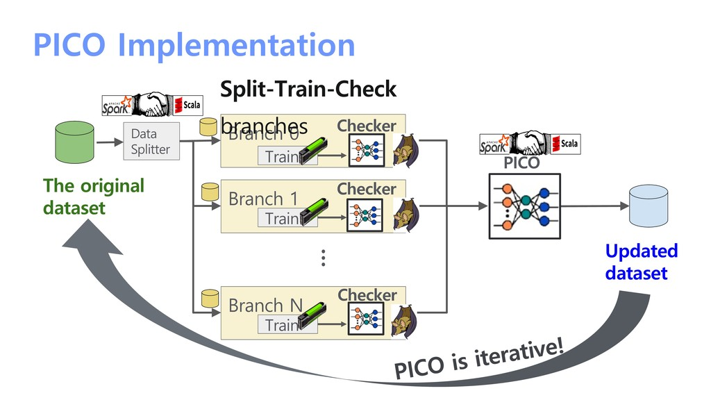 PICO Implementation Branch 0 Data Splitter Trai...