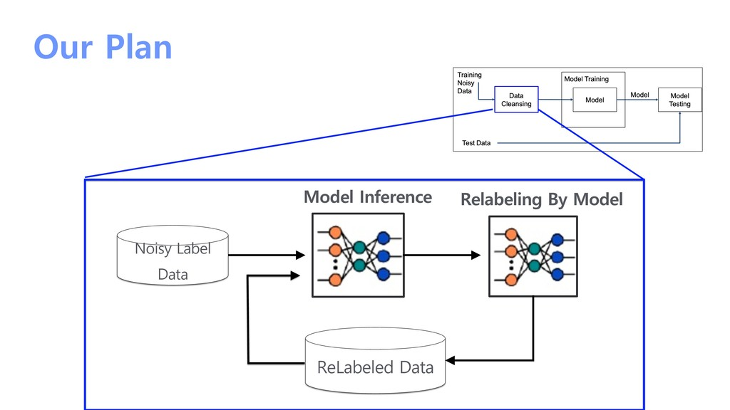 Our Plan Noisy Label Data ReLabeled Data Model ...